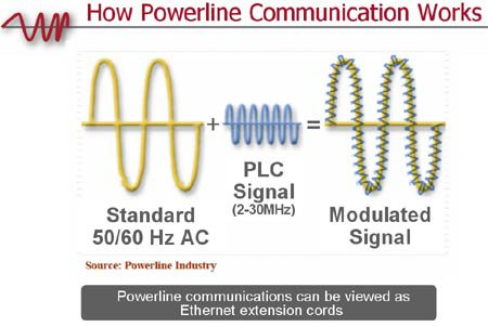 How Powerline Communications Works