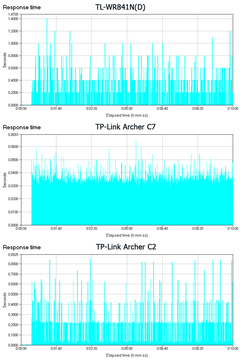 TP-Link Archer C2 - Short-Connections, 64KB frames, 1000 threads - Response Time